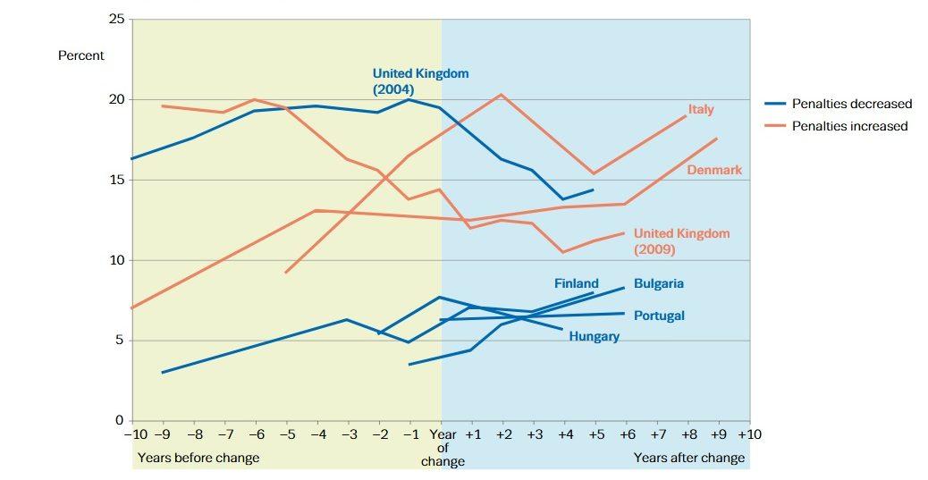 Lähde: EMCDDA Cannabis legislation in Europe - An overview